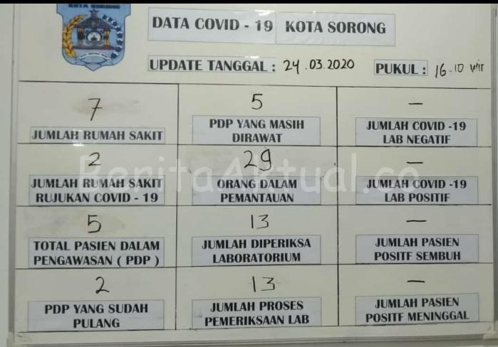 Update Terbaru Covid-19 di Kota Sorong, ODP 29 Orang 2 IMG 20200324 WA0053 1