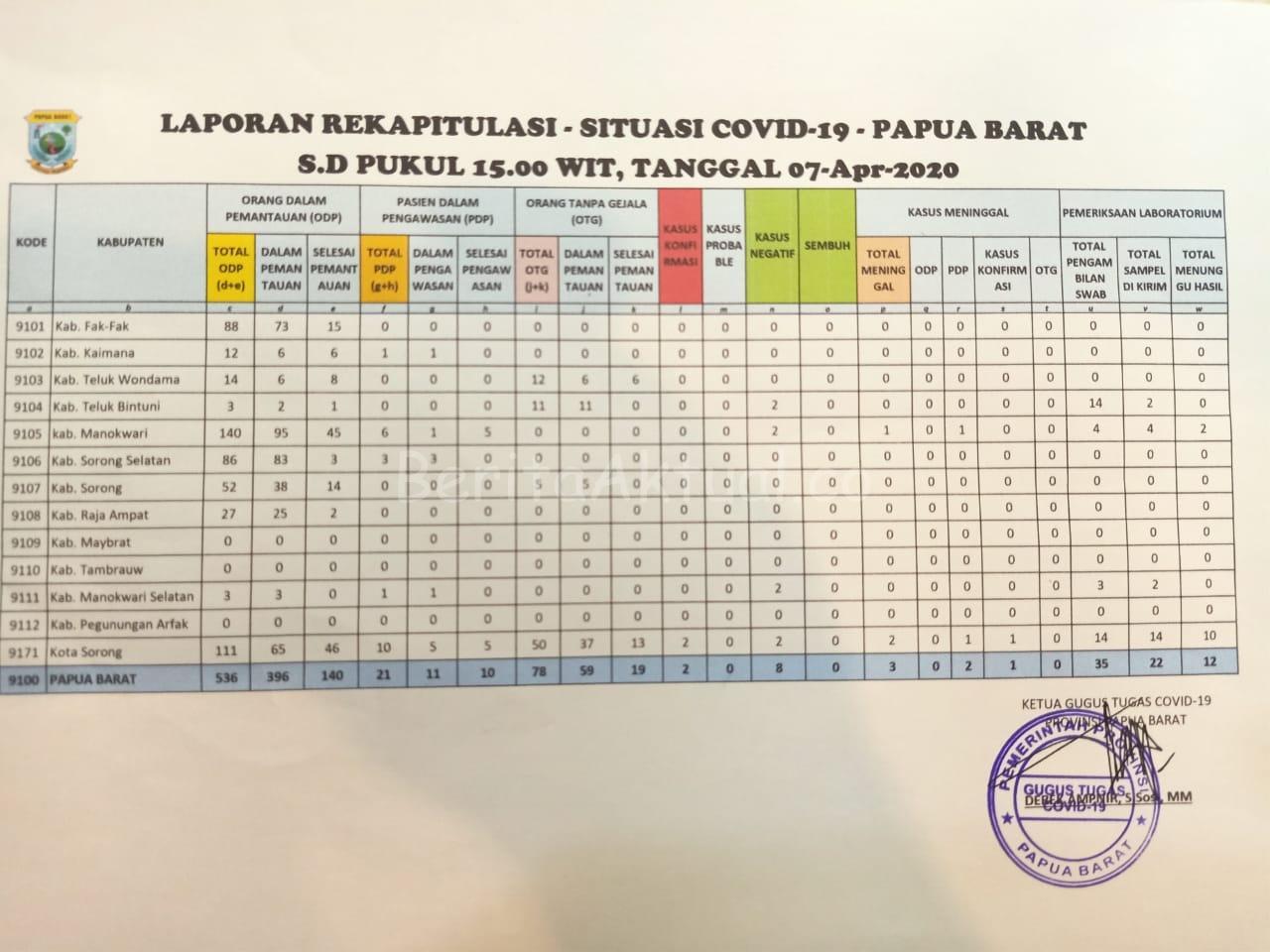 Ini Data Update Corona Kabupaten Kota di Papua Barat 1 IMG 20200407 WA0035