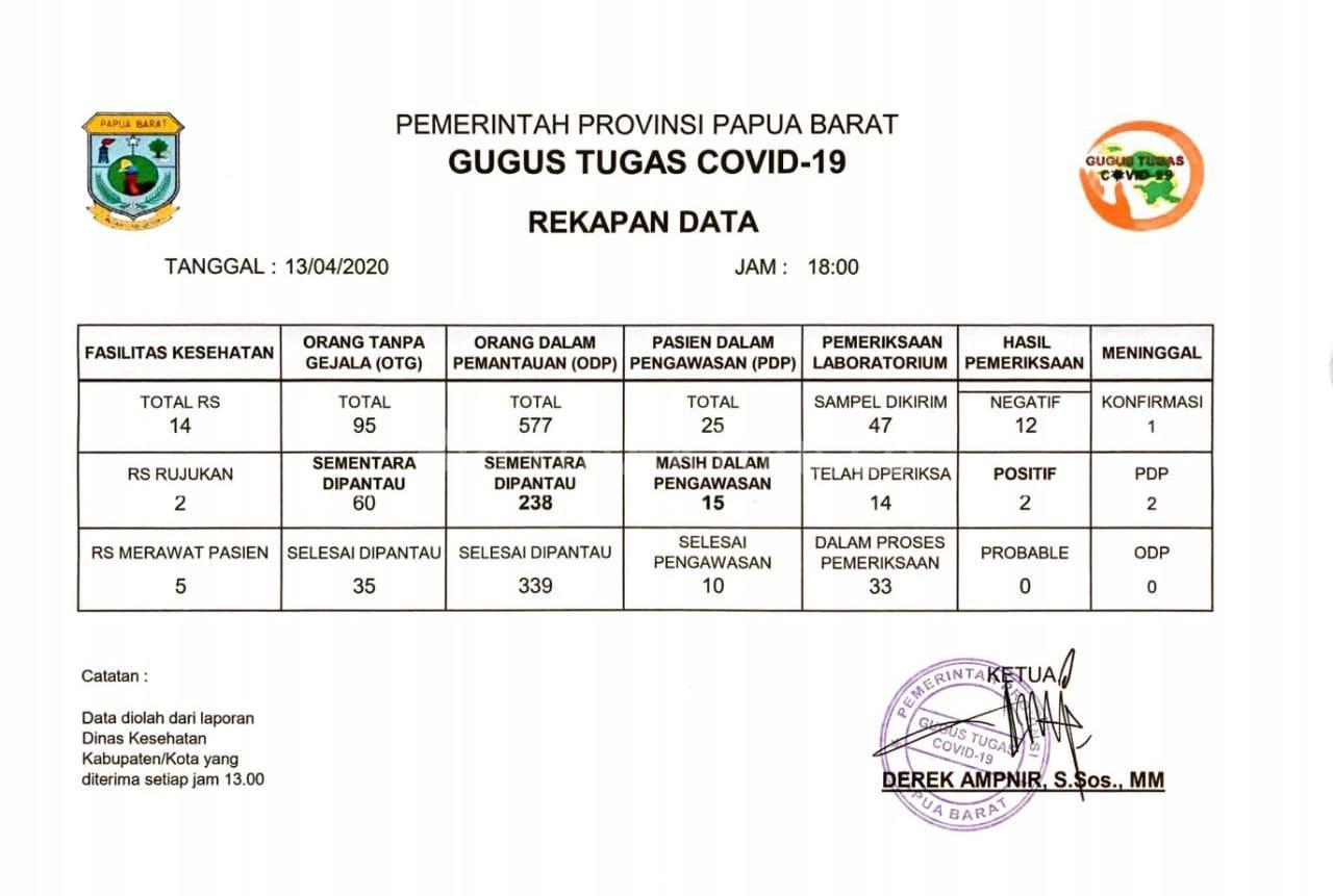 Pasien Positif Covid-19 Dari Bintuni Masuk Data Kota Makassar 3 IMG 20200413 WA0112