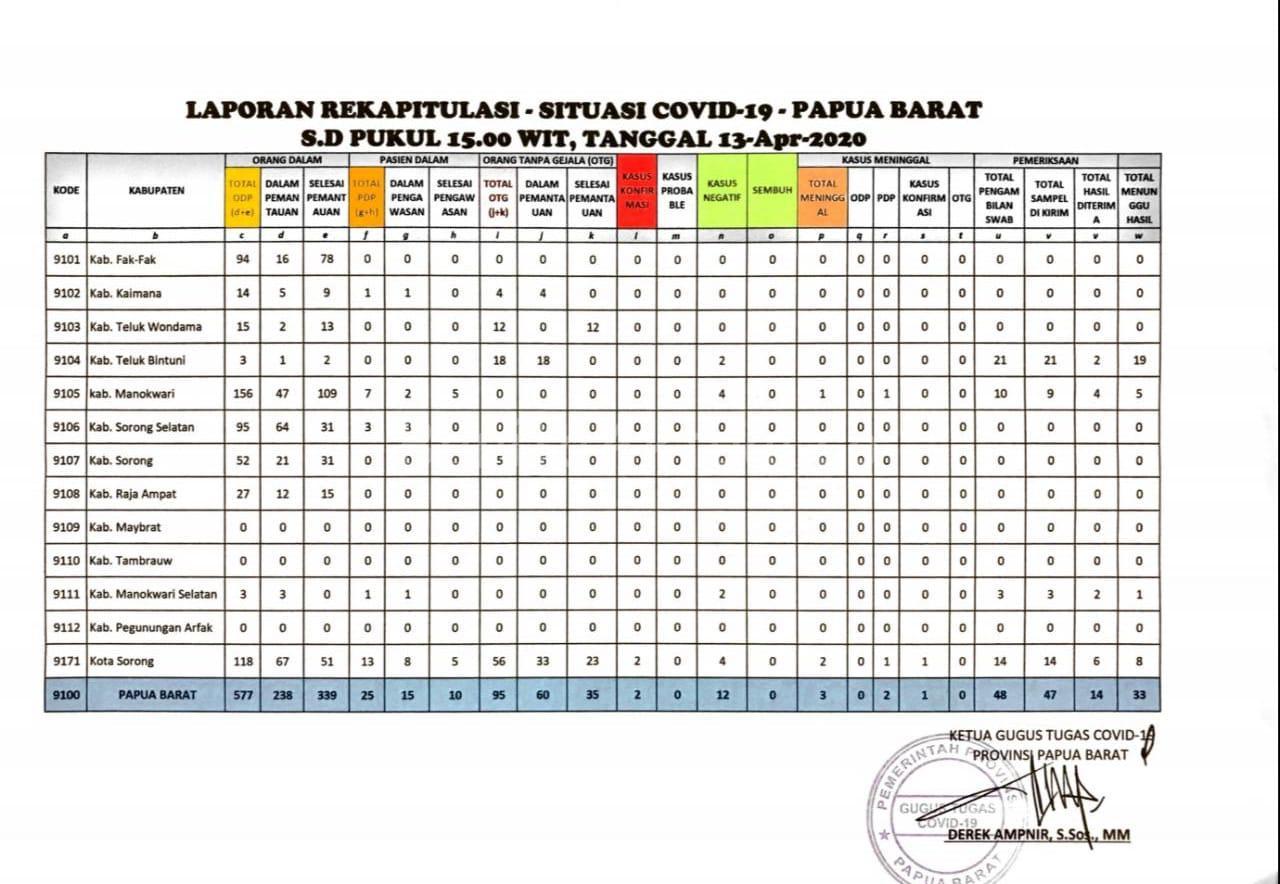 Pasien Positif Covid-19 Dari Bintuni Masuk Data Kota Makassar 2 IMG 20200413 WA0113