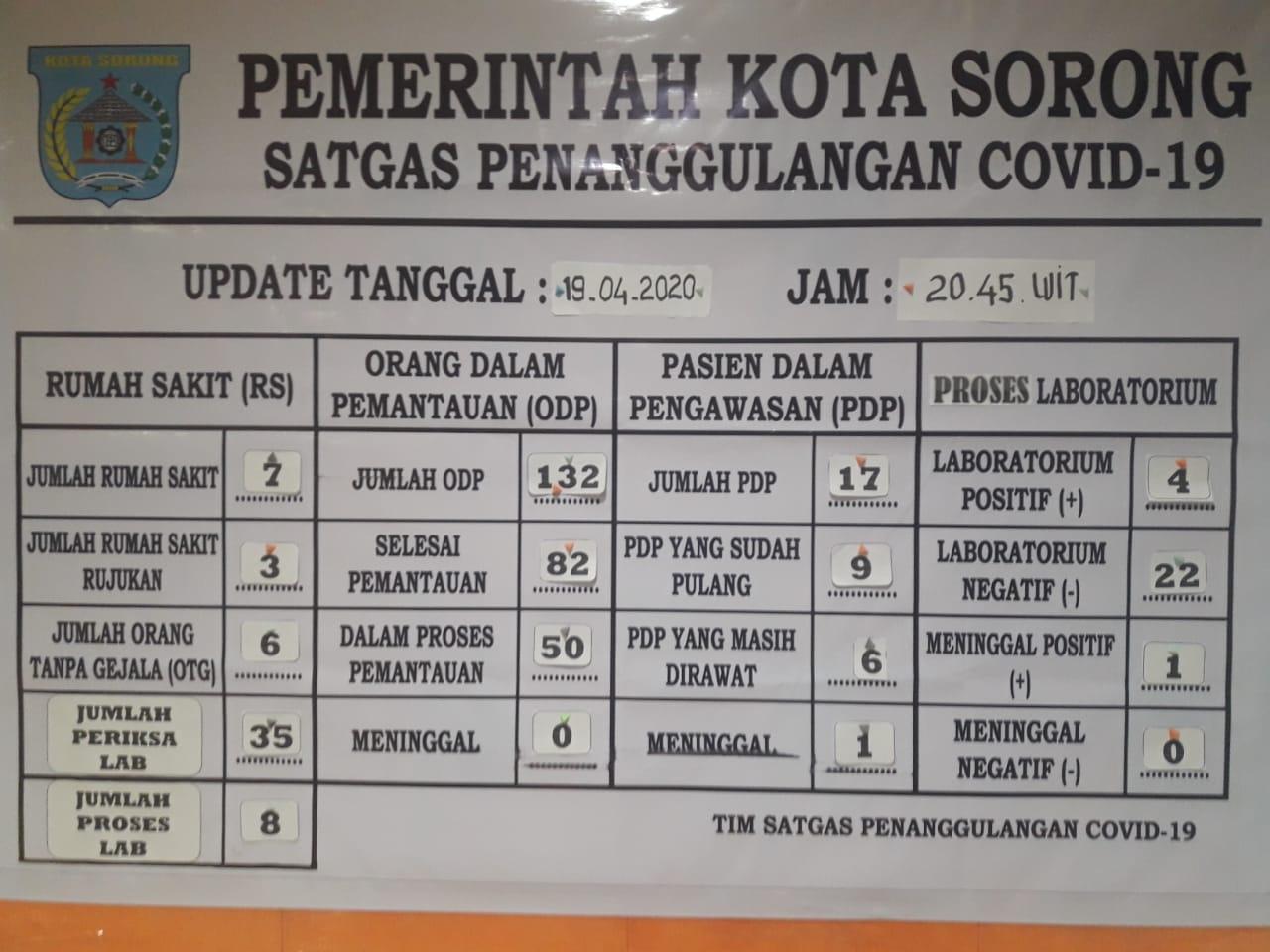 Warga Patut Waspada, Kota Sorong Jadi Transmisi Lokal Covid-19 1 IMG 20200420 WA0005 1