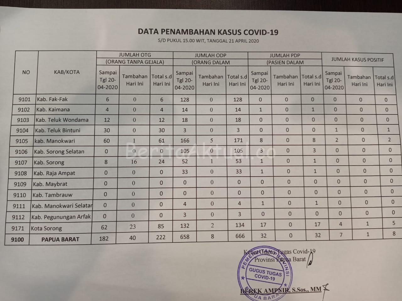 OTG di Papua Barat Per 21 April Bertambah 40 Orang 4 IMG 20200421 WA0070