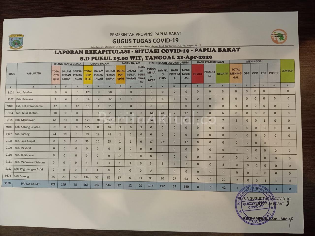 OTG di Papua Barat Per 21 April Bertambah 40 Orang 5 IMG 20200421 WA0072