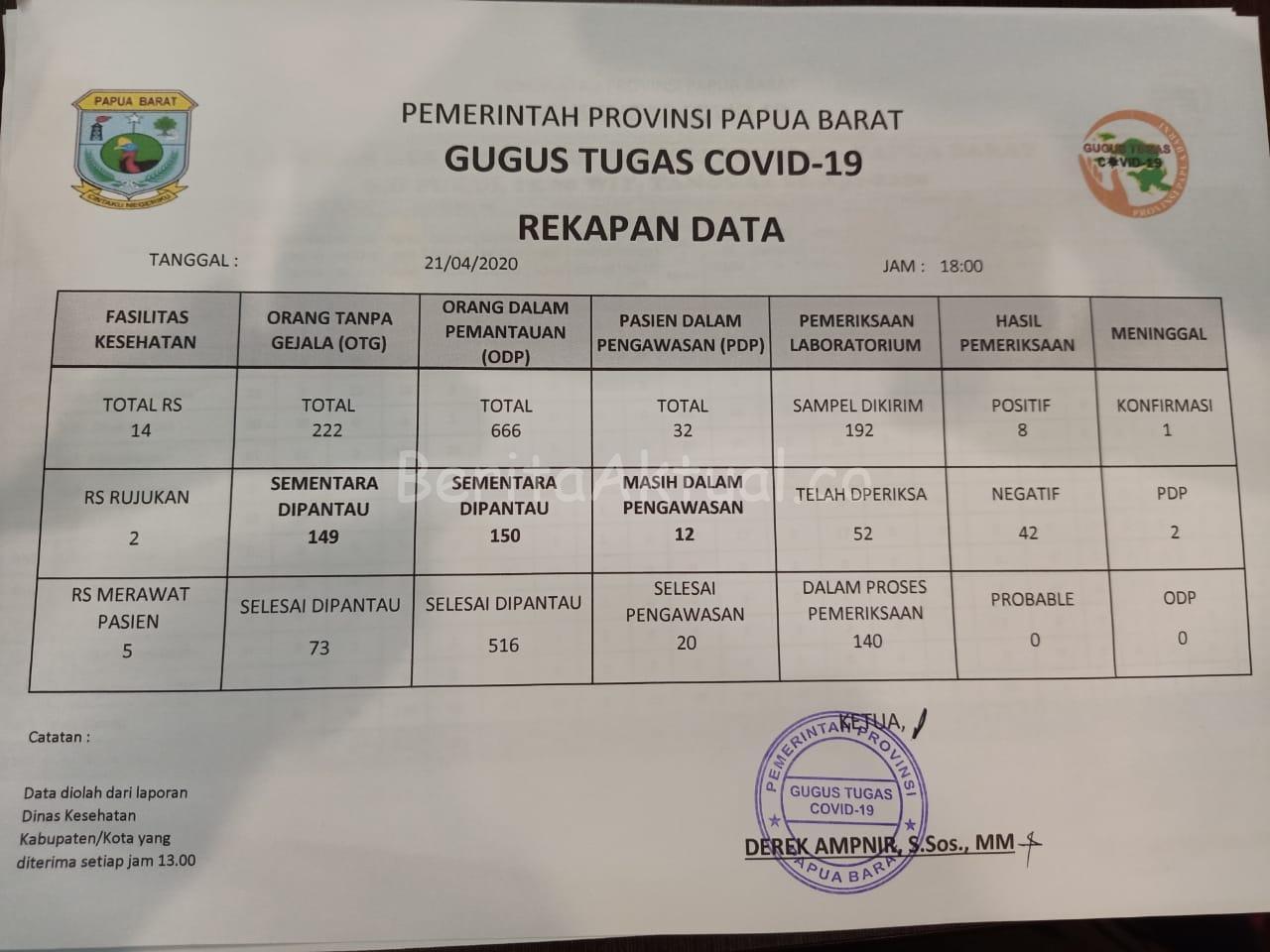 OTG di Papua Barat Per 21 April Bertambah 40 Orang 6 IMG 20200421 WA0073