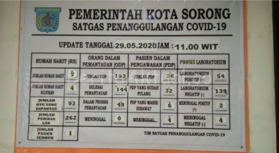 Jumlah Positif COVID-19 di Kota Sorong Kini 54 Orang, Peringkat 1 di Papua Barat 1 20200529 134429