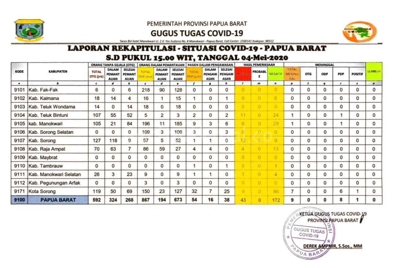 Sampai Hari ini Senin 4 Mei, Papua Barat Tidak Ada Penambahan Pasien Positif 2 IMG 20200504 WA0043