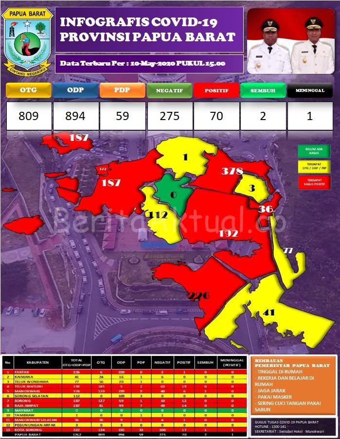 Tambah 17 Orang Positif Corona Dari Kota Sorong, Teluk Bintuni Dan Fakfak 2 IMG 20200510 WA0031