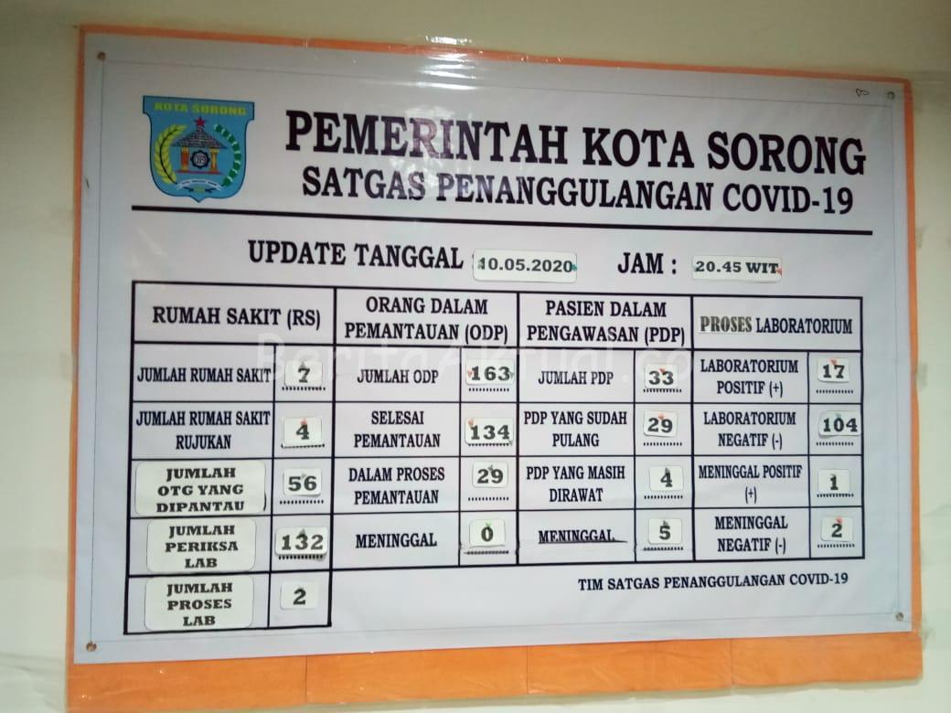 Pasien Covid-19 di Kota Sorong Bertambah Dari 9 Jadi 17 Orang 1 IMG 20200510 WA0043