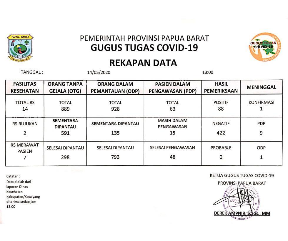 Positif Covid-19 di Papua Barat Kembali Bertambah Dari Sorong dan Raja Ampat 4 IMG 20200514 WA0030