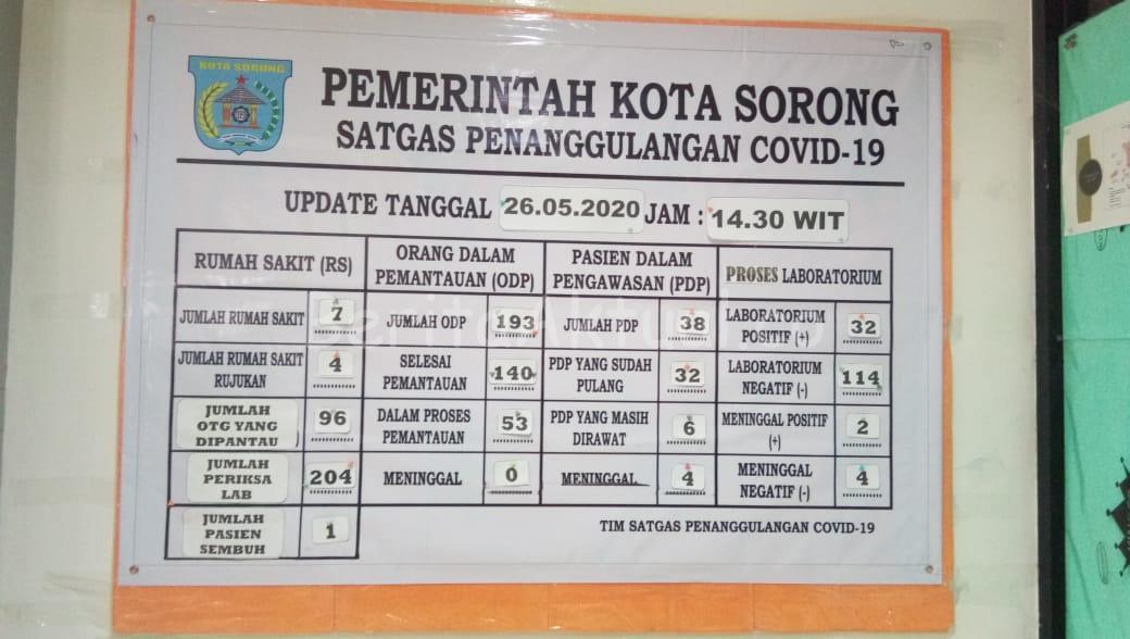 Tambah 1 Pasien Positif Covid-19 di Kota Sorong, Total 32 1 IMG 20200526 WA0013