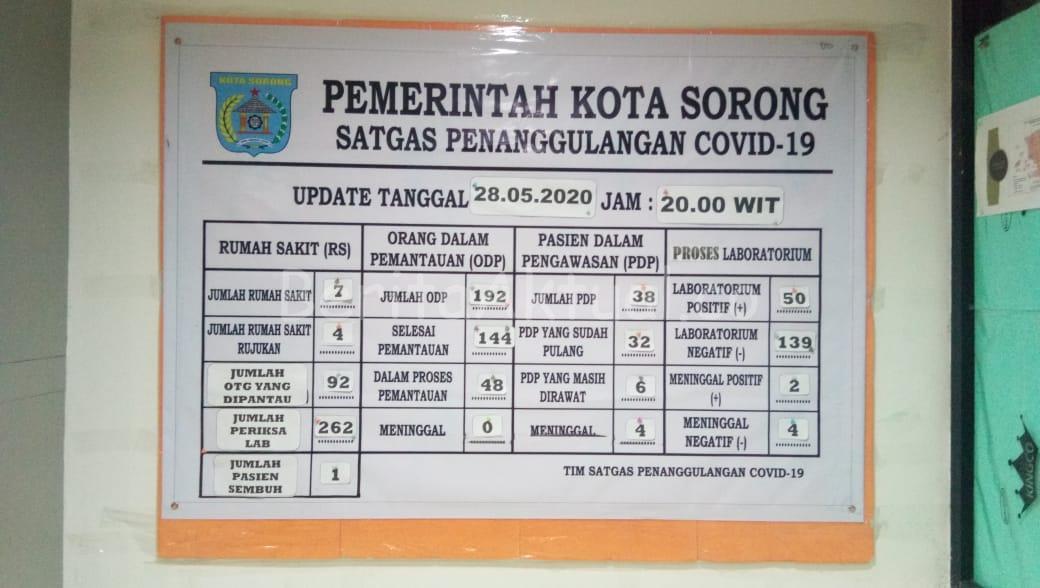 Jumlah Positif Covid-19 di Kota Sorong Kini 50 Orang 1 IMG 20200528 WA0130
