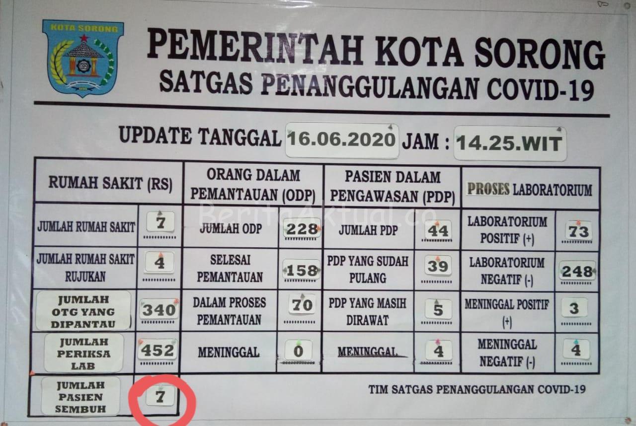 Tambah 2, Jumlah Pasien Sembuh Covid-19 di Kota Sorong 7 Orang 1 20200616 192954