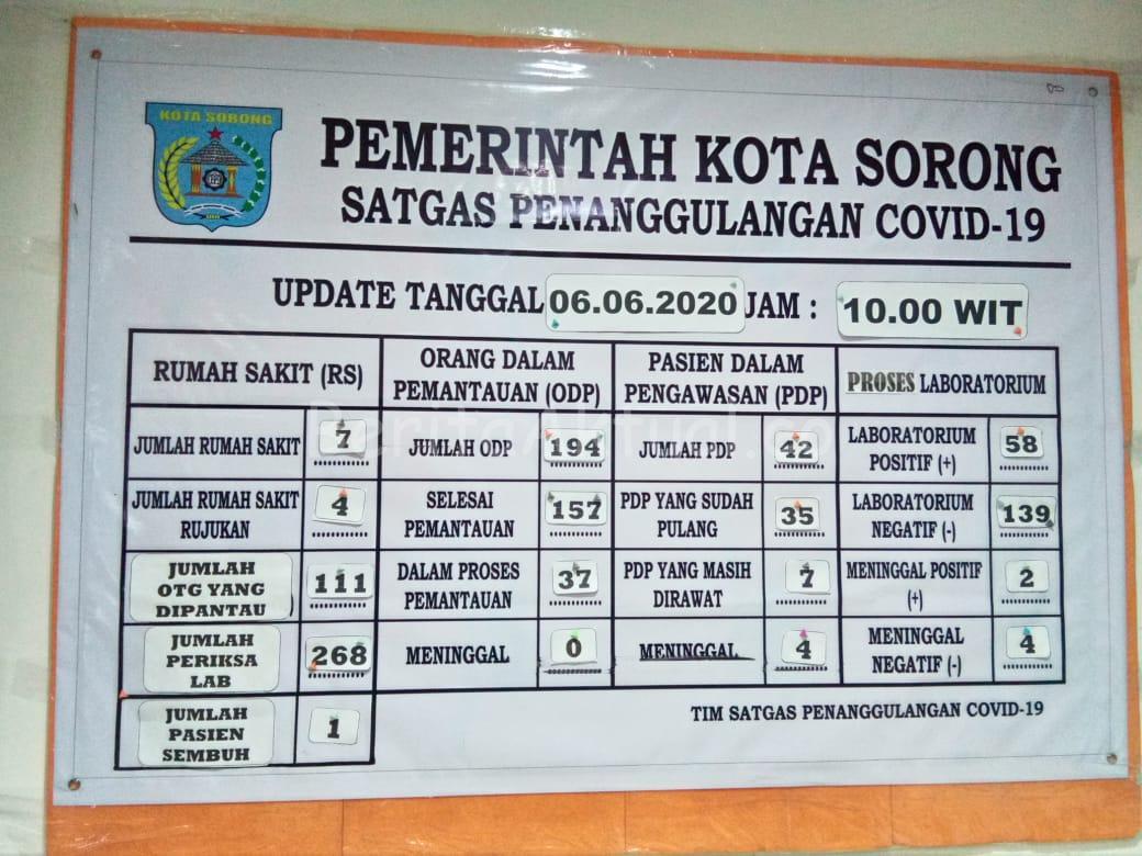 Tambah Lagi 2 Orang, Kini Kasus Positif Covid-19 di Kota Sorong Berjumlah 58 23 IMG 20200606 WA0016