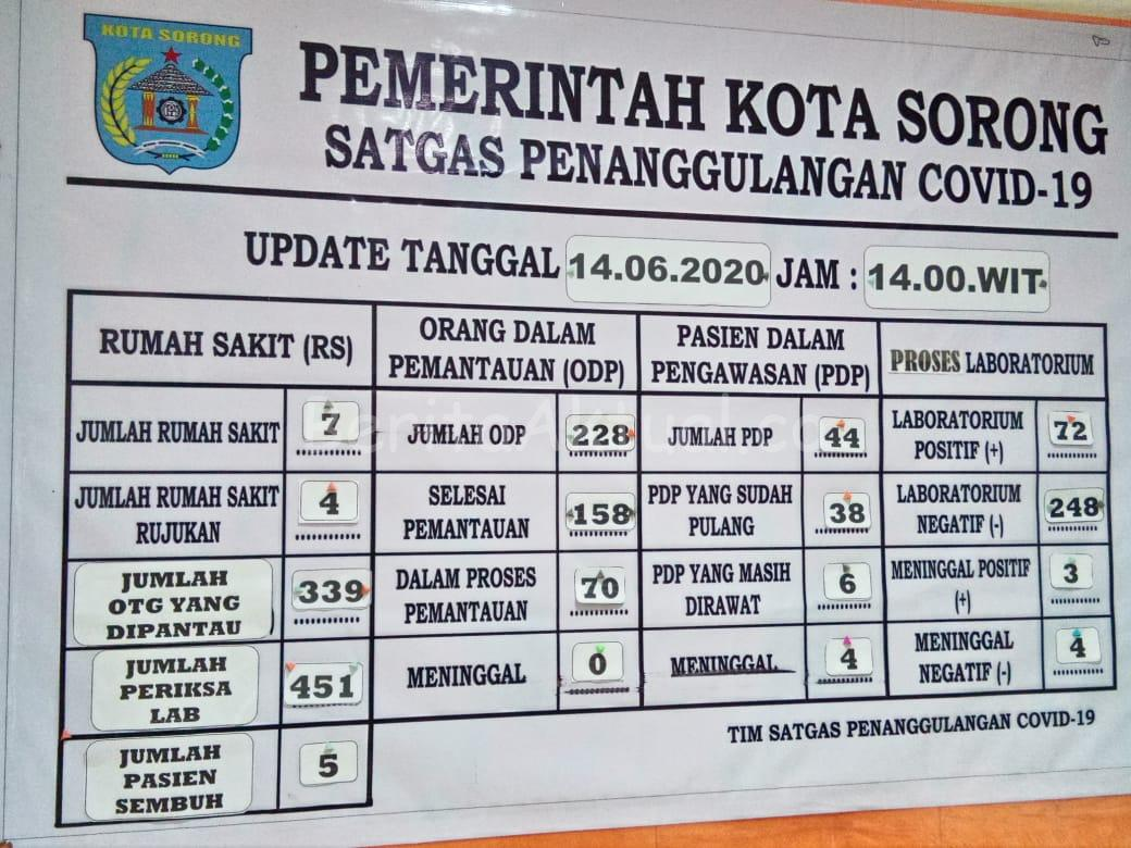 Dua Perawat di Kota Sorong Terkonfirmasi Positif Covid-19 2 IMG 20200614 WA0088