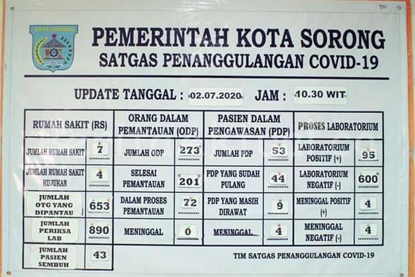 Pasien Covid-19 Sembuh di Kota Sorong Bertambah Jadi 43 Orang 1 IMG 20200702 WA0019
