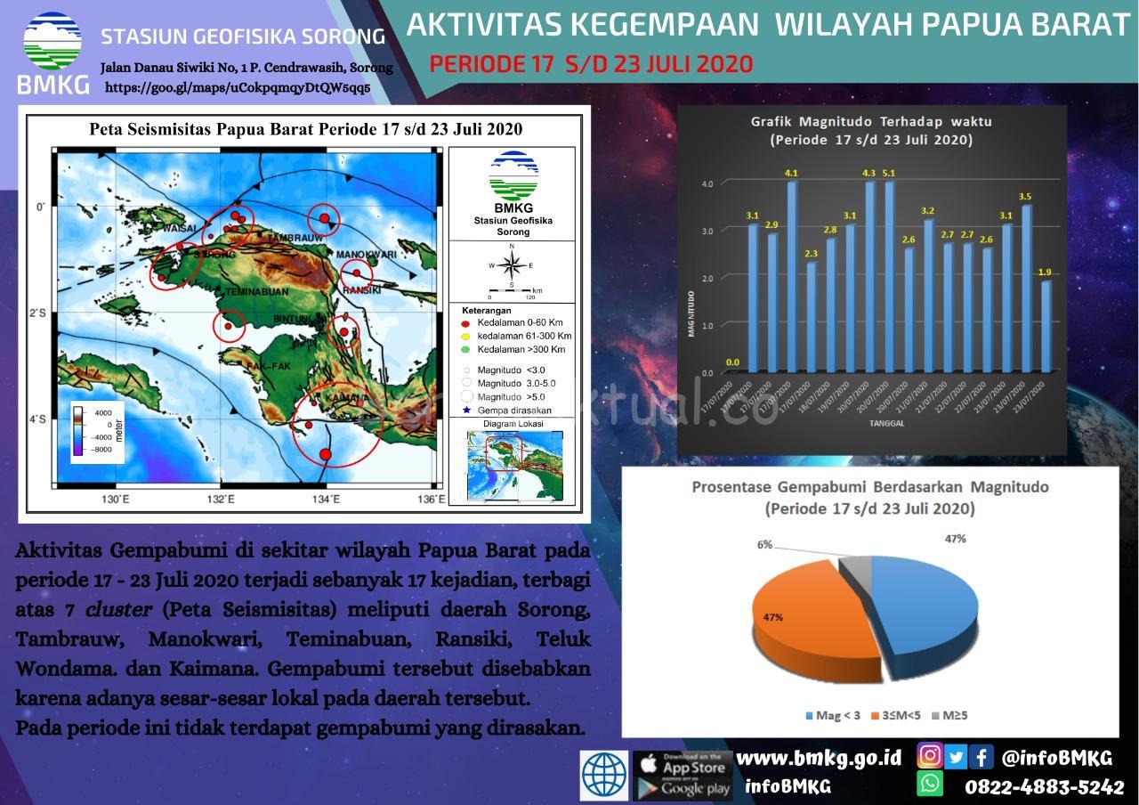 BMKG Catat Selama Sepekan Ada 17 Aktivitas Gempa Bumi di Papua Barat 3 IMG 20200724 WA0022