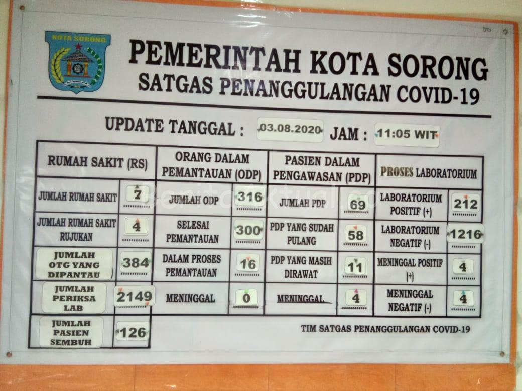Positif Covid-19 di Kota Sorong Kini Tembus 212 Kasus 1 IMG 20200803 WA0020