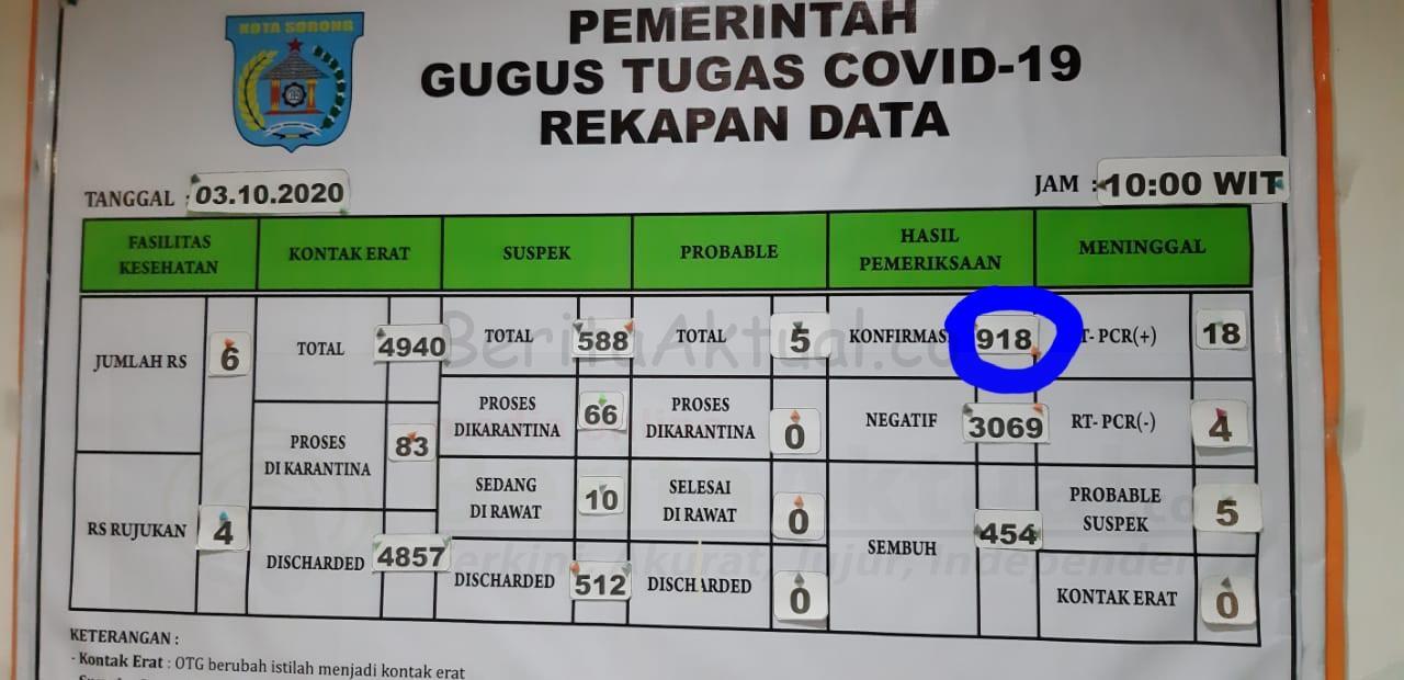 Hampir Dekati 1000, Kasus Positif Covid-19 Kota Sorong 918 Orang 1 20201003 191950