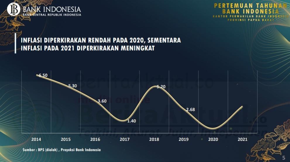 Perekonomian Papua Barat Tahun 2020 Menurun, 2021 Diperkirakan Kembali Pulih 20 20201204 214145