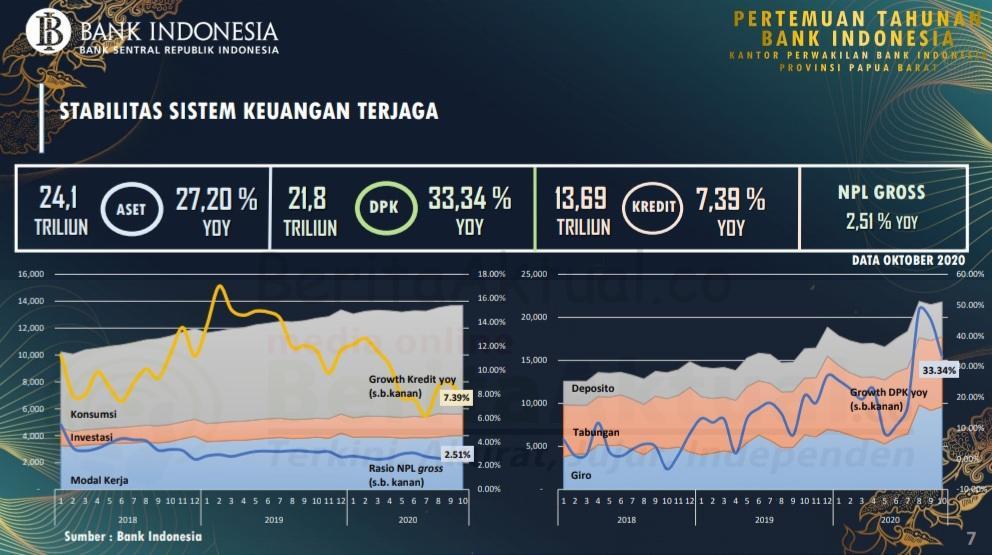 Perekonomian Papua Barat Tahun 2020 Menurun, 2021 Diperkirakan Kembali Pulih 4 20201204 214400