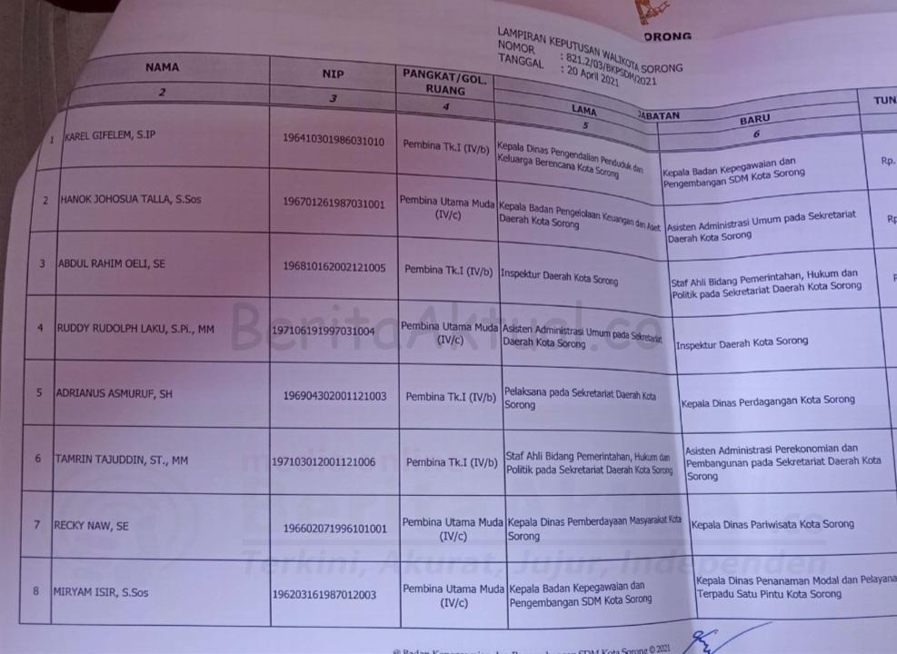 Kepala BPKAD Dan Inspektorat Kota Sorong Diganti 5 Screenshot 20210420 161550 CamScanner