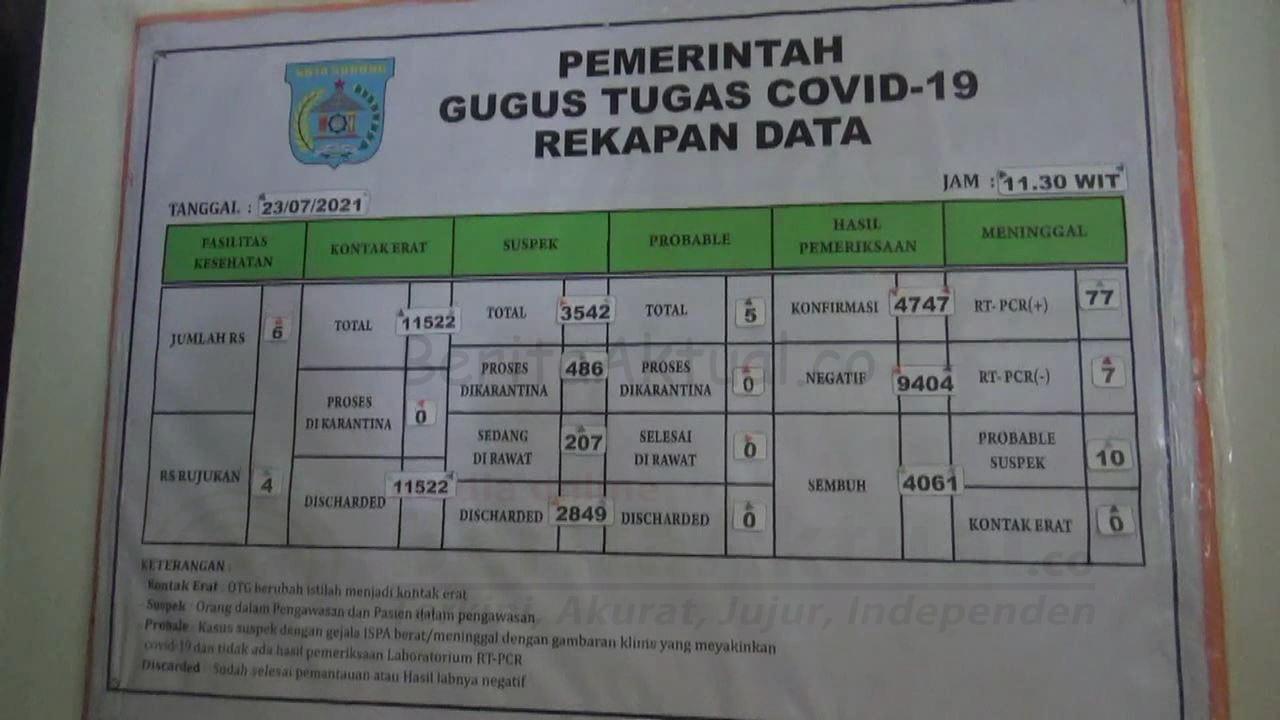 Tambah 36 Kasus Terkonfirmasi, Angka Kesembuhan Covid-19 Kota Sorong Menurun 4 IMG 20210723 WA0038